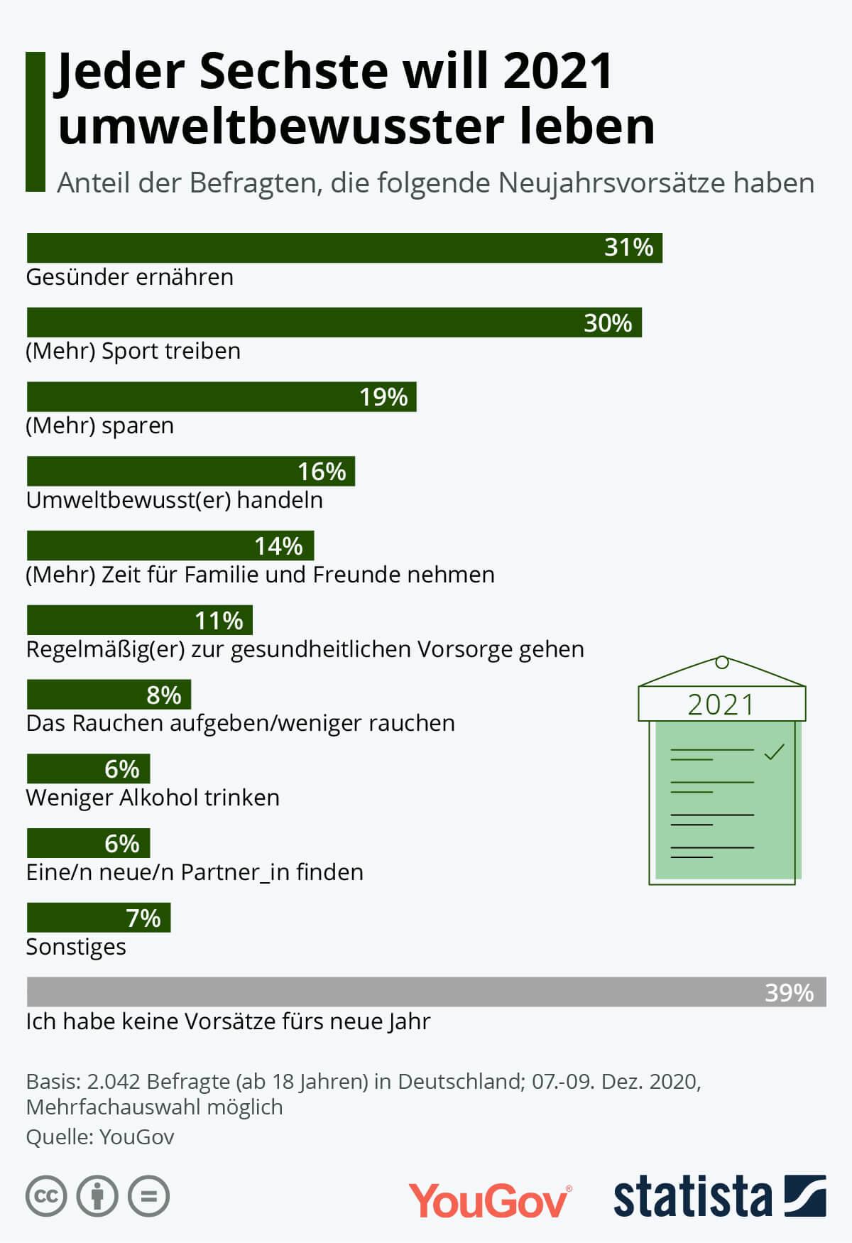 neujahrsvorsaetze-2021-statista