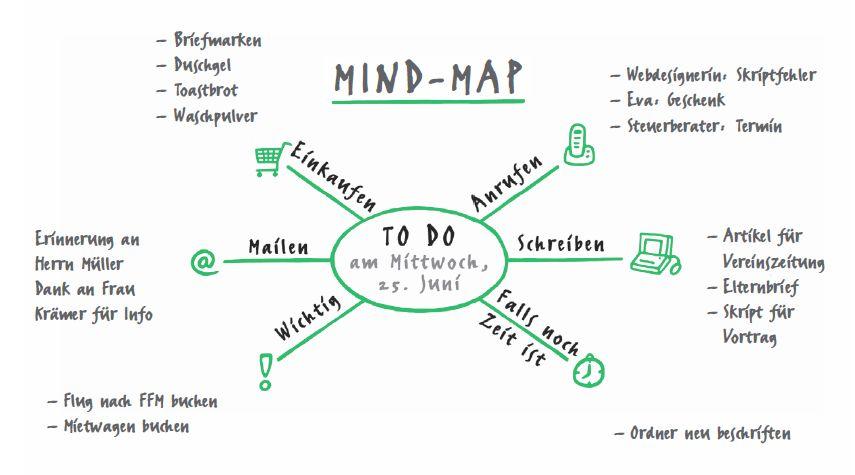 To-Do-Listen-Vorlagen: Die Mindmap