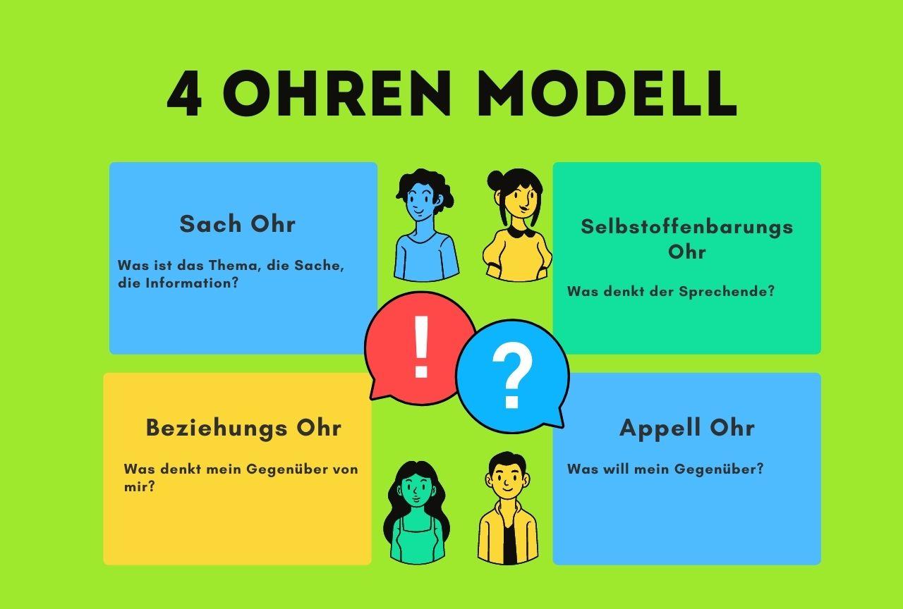 4-Ohren-Modell-Graphik